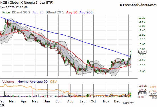 The Global X Nigeria Index ETF (NGE) confirmed a 200DMA breakout with a gap up and 3.7% gain.