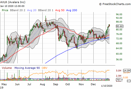Avalara (AVLR) looks like it is finally breaking free from its cycle of periodic tests of 200DMA support.