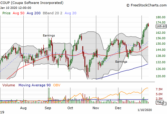 Coupa Software (COUP) is riding the momentum of a 2020 breakout to new all-time highs.