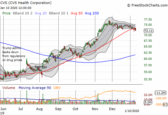 CVS Health Corporation (CVS) has trickled lower since its last high in November. Support at the 50DMA is starting to weaken.
