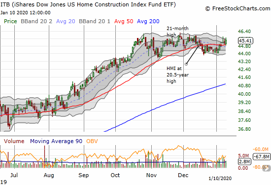 The iShares Dow Jones US Home Construction Index Fund ETF (ITB) confirmed a 50DMA breakout and looks poised for an even more important breakout above 2 1/2 month congestion area.