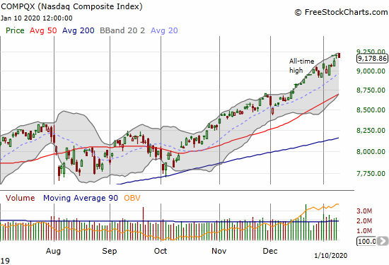 The NASDAQ (COMPQX) just keeps stretching ever higher.