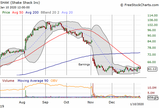 Shake Shack (SHAK) is consolidating after a wide, 5-month roller coaster.