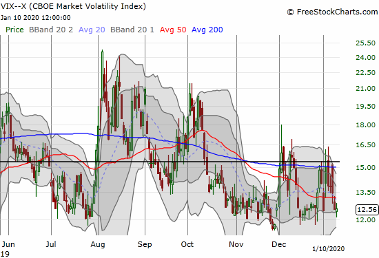 The volatility index (VIX) showed no stress from the week and is back to challenging support around 12.