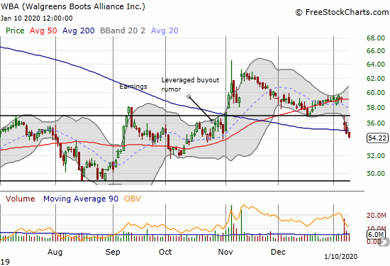 Walgreens Boots Alliance (WBA) confirmed a 200DMA breakdown.