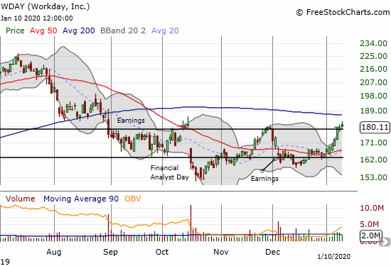 Workday (WDAY) is breaking out again from an approximate trading band.