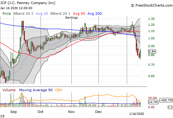 The J.C. Penney Company (JCP) jumped 9.1% after a steep slide back into the sub $1 zone.