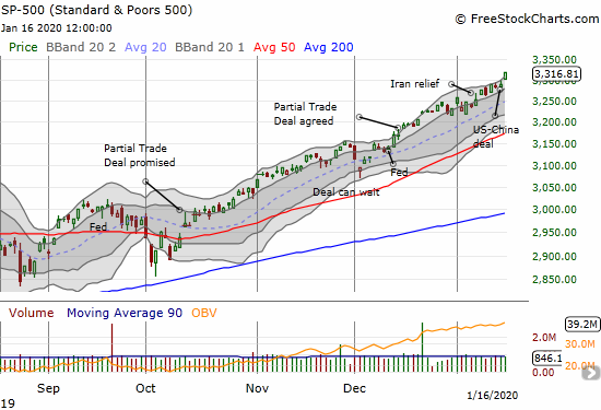 The S&P 500 (SPY) stretched out of a 0.8% gain. The latest all-time high took the index well above its upper Bollinger Band (BB)