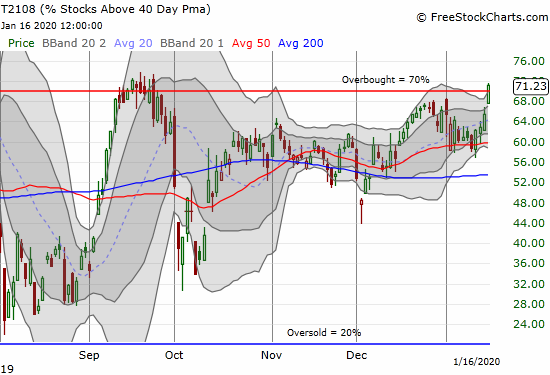 AT40 (T2108) surged through the overbought threshold at 70% for the first time in 4 months.