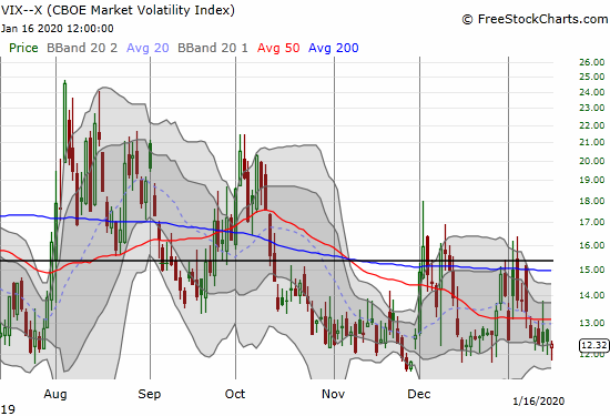 The volatility index (VIX) is still holding support above 12.