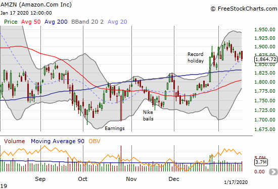 Amazon.com (AMZN) has struggled to go anywhere in 2020 as it levitates above 200DMA support.