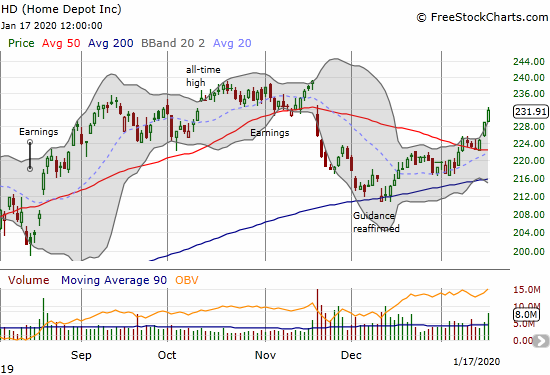 Home Depot (HD) confirmed 50DMA support with three straight days of strong buying.