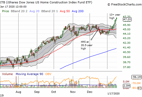 The iShares Dow Jones US Home Construction Index Fund ETF (ITB) is on a rare 6-day winning streak after confirming 50DMA support.