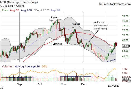 Meritage Homes (MTH) is holding onto a 50DMA breakout after a near perfect bounce away from 200DMA support.