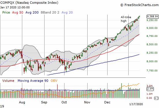 The NASDAQ (COMPQX) has readily followed its upper Bollinger Band ever higher.