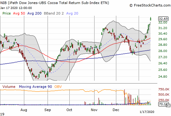 The iPath Bloomberg Cocoa SubTR ETN (NIB) broke out to a 20-month high.
