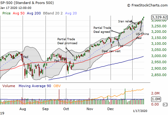 The S&P 500 (SPY) is accelerating higher with two consecutive closes above its upper Bollinger Band (BB)