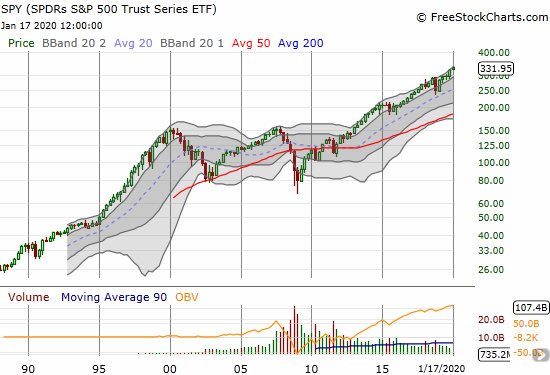 The quarterly view of the S&P 500 (SPY) shows the rarity of down quarters except for the two major sell-offs in the 2000s