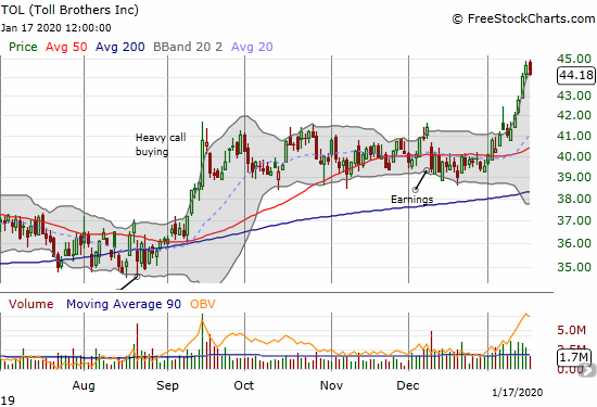 Toll Brothers (TOL) broke out of a 3-month consolidation pattern for a 21-month high.