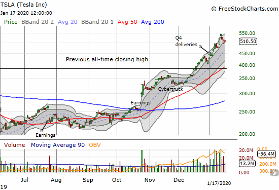 Tesla (TSLA) took a (now) rare 3-day rest to end the week. Since breaking out to an all-time high, TSLA has sped upward through its upper Bollinger Band (BB).