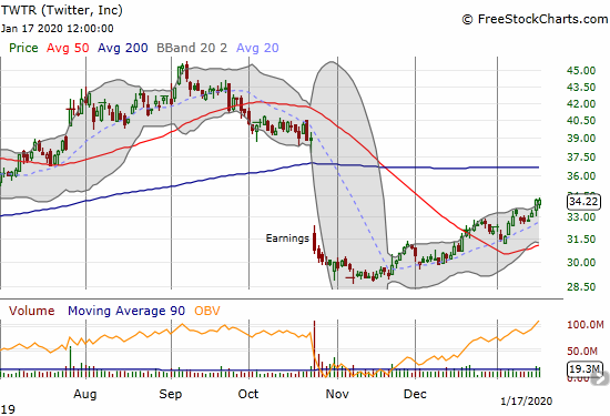 Twitter (TWTR) continues to build on its post-earnings recovery.