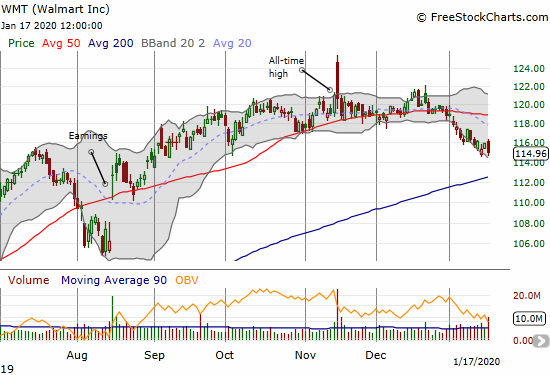 Walmart (WMT) continues to soften after a major post-earnings gap and crap.