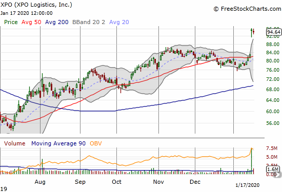 XPO Logistics (XPO) gapped higher to a 15-month high.