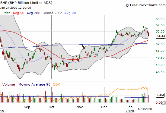 BHP Biliton Limited (BHP) lost 2.2% and is back to flat for the year.