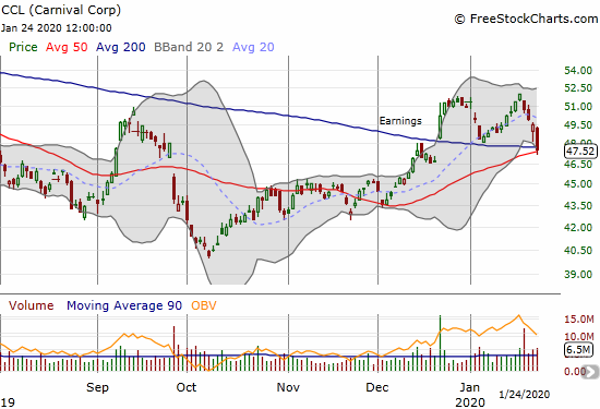 Carnival Corp (CCL) lost 3.9% and was for a brief moment below both its 200 and 50DMAs.