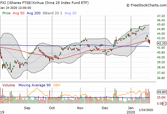 The iShares FTSE/Xinhua China 25 Index Fund ETF (FXI) lost 1.3% and closed below its 50DMA.