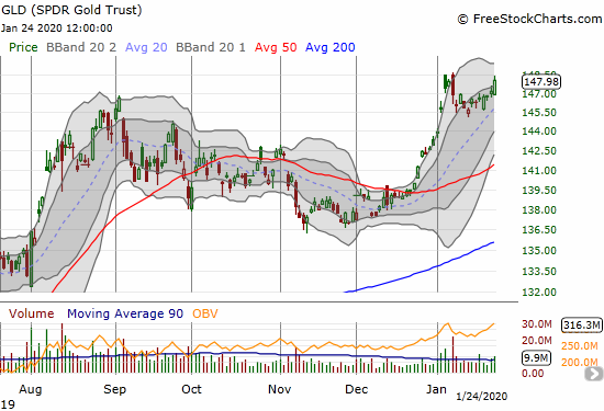 The SPDR Gold Trust (GLD) is back on the upswing after a brief and shallow pullback