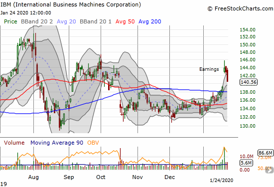 International Business Machines Corporation (IBM) lost 1.6% and is close to reversing its entire post-earnings gap up.