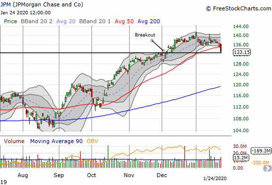 JP Morgan (JPM) made a bearish 50DMA breakdown on its way to reversing all its gains since the December breakout.