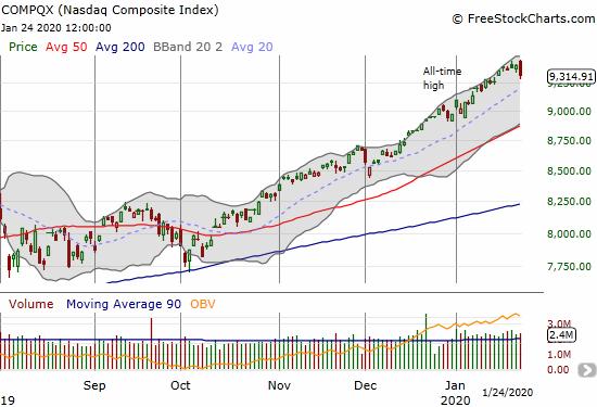 The NASDAQ (COMPQX) lost 0.9% for a bearish engulfing top.