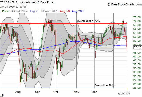 AT40 (T2108) quickly dropped from overbought to a 7-week low.