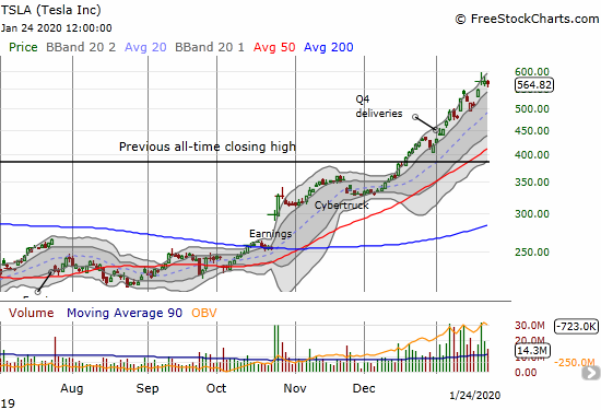 Tesla (TSLA) has stalled out the last two days after another gap up to an all-time high.