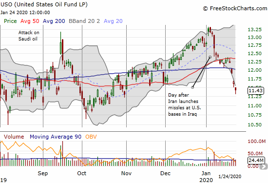 The United States Oil Fund (USO) gapped down three days in a row to trade near a 3-month low.