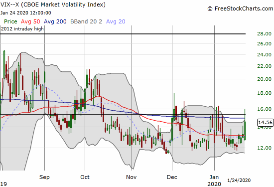 The Volatility index (VIX) jumped 12.2% and briefly crossed its 15.35 pivot line.