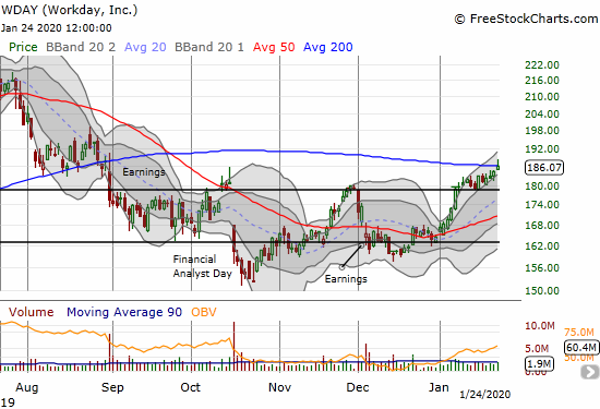 Workday (WDAY) is ont he edge of a major 200DMA breakout. It gained 0.9% after fading to a close just under resistance.