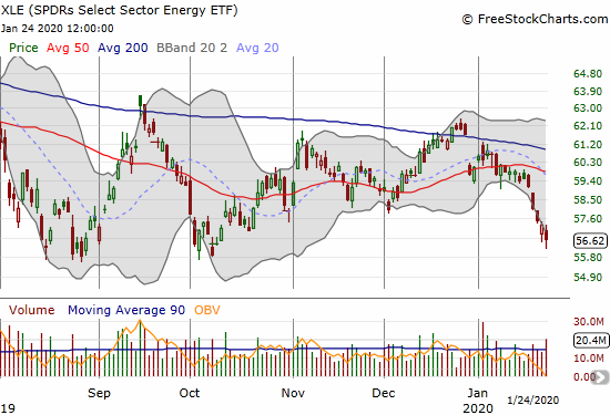 The SPDRS Select Sector Energy ETF (XLE) sold off the entire week and trades near its 2019 low.