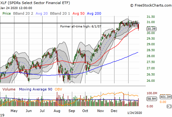 The SPDRS Select Sector Financial ETF (XLF) reversed the breakout that finally took it to an all-time high in mid-December.