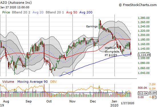 Autozone (AZO) lost 2.3% and cracked 200DMA support.