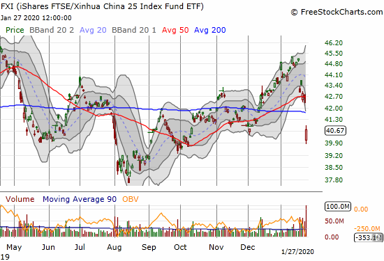 The iShares FTSE/Xinhua China 25 Index Fund ETF (FXI) gapped down to $40 before rebounding into a 4.0% loss.