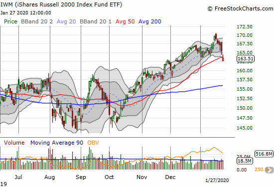 The iShares Russell 2000 Index Fund ETF (IWM) broke down below its 50DMA for the first time in over 3 months.