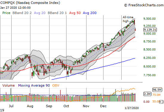 The NASDAQ (COMPQX) confirmed its bearish engulfing top with a gap down and 1.9% loss.