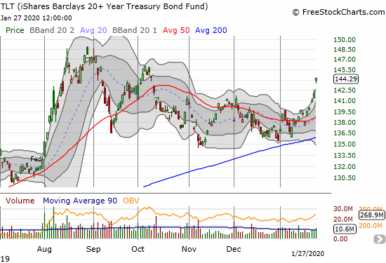 The iShares Barclays 20+ Year Treasury Bond Fund (TLT) gapped up for a 1.6% gain and a 3 1/2 month high.