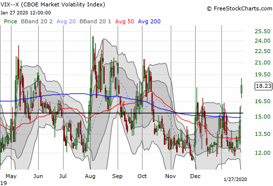 The volatility index (VIX) soared 25.2% as volatility faders lost control for the day.