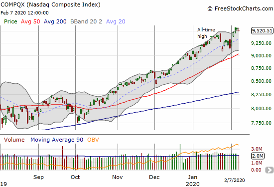 The NASDAQ (COMPQX) lost 0.5% after three days of sometimes marginal all-time highs.
