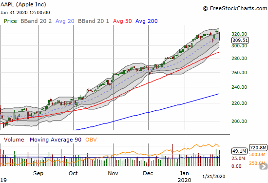 Apple (AAPL) dropped 4.4% and returned right back to its gap down close that started the week.