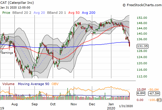 Caterpillar (CAT) broke down below its 200DMA support with a 3.0% loss.